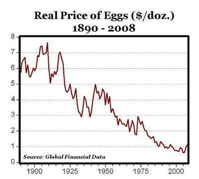 Eggs Prices Over Time
