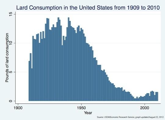 Lard Consumption