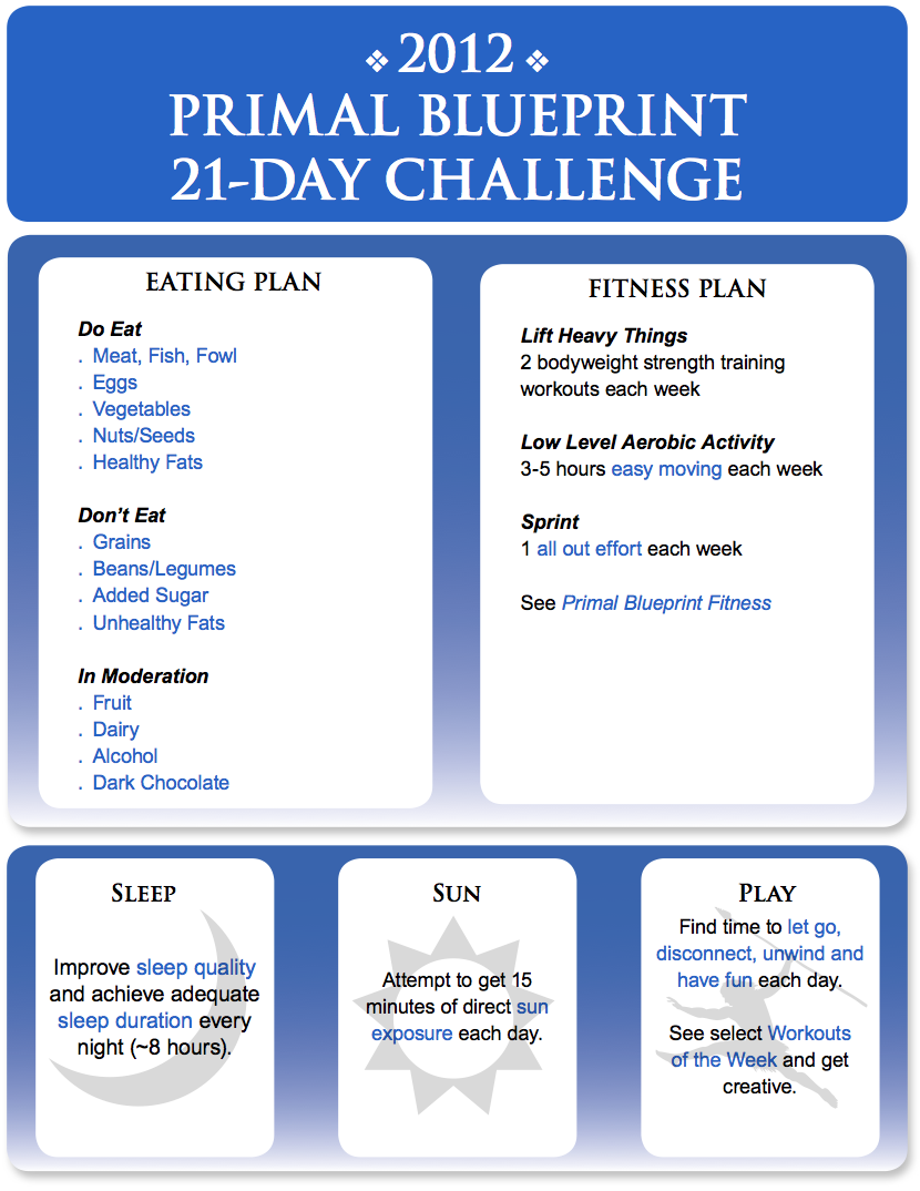 Mark Sisson Diet the 2012 primal blueprint 21-day challenge begins now | mark's